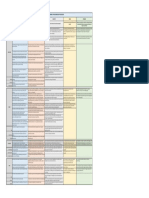 Architectural programming- Programming process