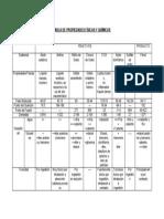 TABLA DE PROPIEDADES FÍSICAS Y QUÍMICAS