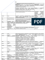 Схема специализации основных стран ЕС.docx