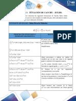 Ejercicios 3. Ecuaciones de Cauchy - Euler.
