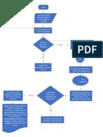 diagrama de flujo matematicas