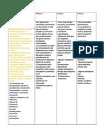 cuadro comparativo biologia.docx