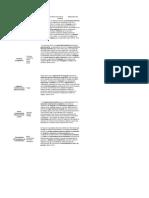 Cuadro comparativo Psicolingüística - Adquisicion de lenguaje