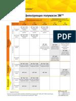 Схема выбора респираторов
