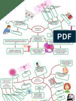 mapa mental aborto y embarazo ectopico