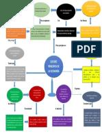 Mapa conceptual principio de la economía.docx