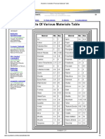 Dielectric Constants of Various Materials Table