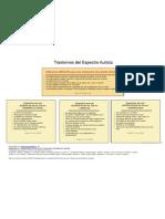 Señales alerta roja (Filipek y otros) para Trastornos del Espectro Autista