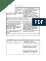 Constitucion 1886 y 1991 sus diferencias.docx
