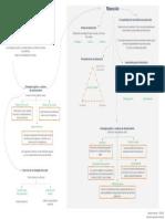 Mapa mental Estrategias logística y cadenas de abastecimiento