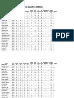 2010-11 Career Stats