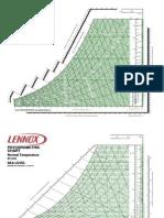 Lennox Chart