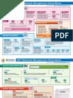 SAP MM Ch Sheet -1.pdf
