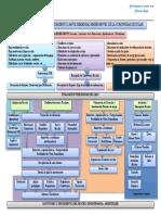2 Flujograma de procedimientos ante demandas emergentes de la comunidad escolar