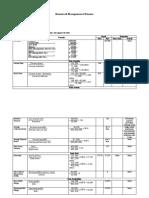 Tugas Manajemen Keuangan Review Ratio Perusahaan