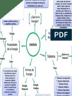 mapa conceptual - principios