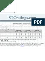 Stc Ratings for Masonry Walls