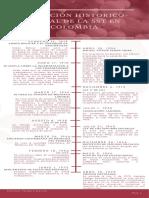 Linea de tiempo de la evolución histórico-social de la SST en Colombia (1)