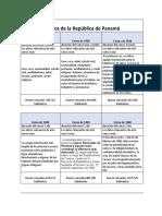 cuadro de censos de Panama