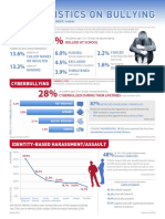bullying-cyberbullying-statistics-overview-one-sheet