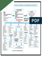 algoritmo síndrome febril en fase inicial