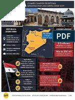 Infografía de Siria