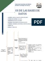 Cuadro Sinoptico de los objetivos de las Bases de Datos