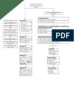 Mapa conceptual como elaborar una tesis