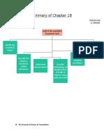 Summary Ch-18 Audit