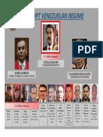 Venezuela Regime Chart