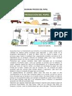DIAGRAMA PROCESO DEL PAPEL.docx