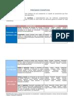 Resumen de Procesos Cognitivos y Verbos