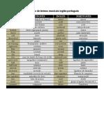 Glossário de Termos Musicais Inglês-Português