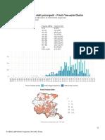 I dati del Fvg