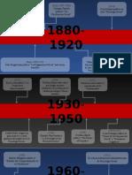 Línea del tiempo - Historia de la Psicología Social