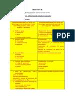 intervenciones directas e indirectas