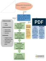 mapa conceptual formulacion y evaluacion de proyecto