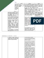 1 - MIDTERMS CASE DIGESR.docx