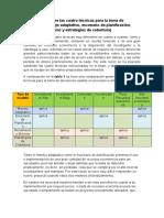 Comparación entre los cuatro modelos para la toma de decisiones