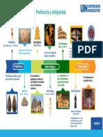 Bloque 1 Prehistoira y Antiguedad Linea de Tiempo