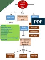 359605679-Mapa-Conceptual-Sistema-de-Gestion-de-Calidad.pdf