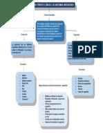 Mapa Protección y Seguridad de los Sistemas Operativos, Atividad 3