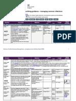 summary-antimicrobial-prescribing-guidance