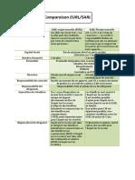 132437153-Comparaison-sarl-eurl.pdf