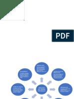 Etapas del proceso de ventas (cuadro conceptual)