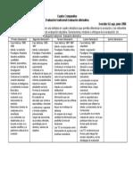 Cuadro Comparativo Evaluacion GABRIELA