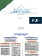 Teorias de la administración