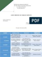 Cuadro Comparativo de Compuestos