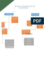 Funciones y propósito de los inventarios MAPA