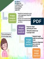 Pelan graphic organiser